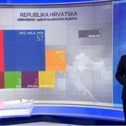 JEDINA OPCIJA najveći dobitnik; Martinović: Zadovoljni smo, no očekujemo još mandata