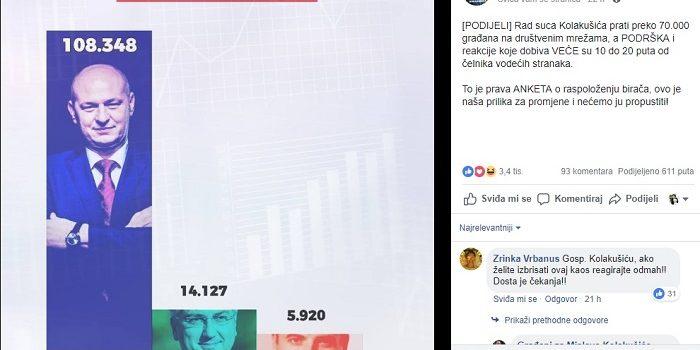 KOLAKUŠIĆ ide na PARLAMENTARNE izbore, na društvenim mrežama ima daleko veću podršku od Plenkovića